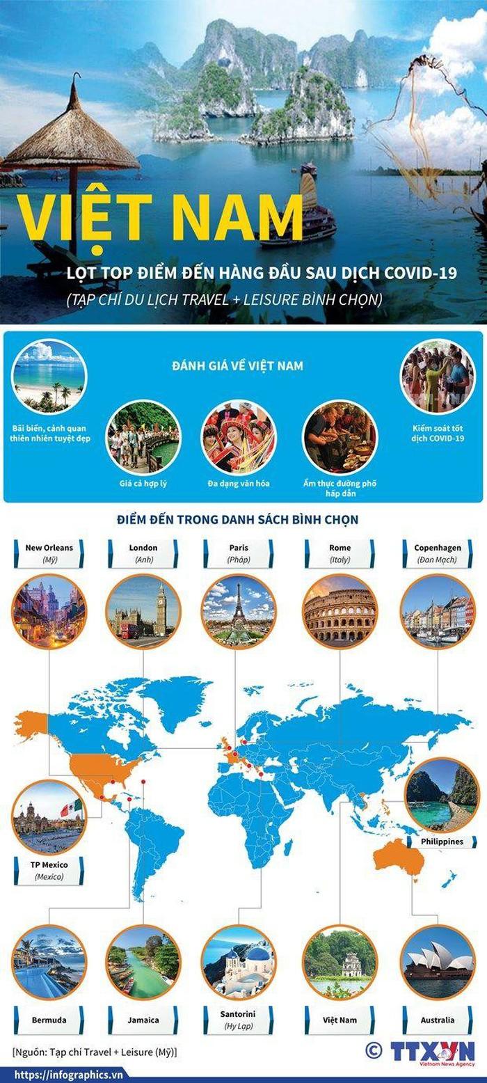 Infographics: Hậu Covid-19, Việt Nam lọt top điểm đến hàng đầu theo bình chọn của tạp chí Mỹ du lich viet nam hau covid hhtc