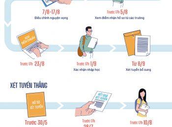 Các mốc thi tốt nghiệp THPT và xét tuyển đại học